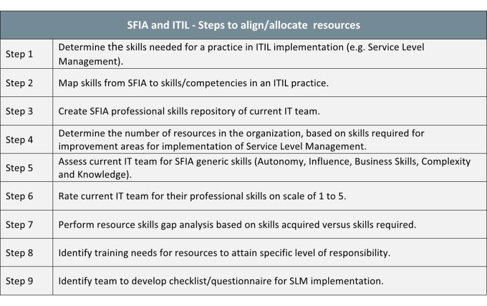 How Skills Framework for Information Age (SFIA) helps ITIL implementation