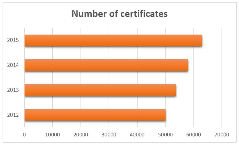 Number of IATF16949 Certificates