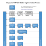 IATF 16949:2016 Implementation Diagram
