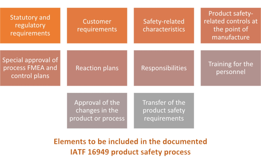 IATF 16949 product safety requirements and how to meet them