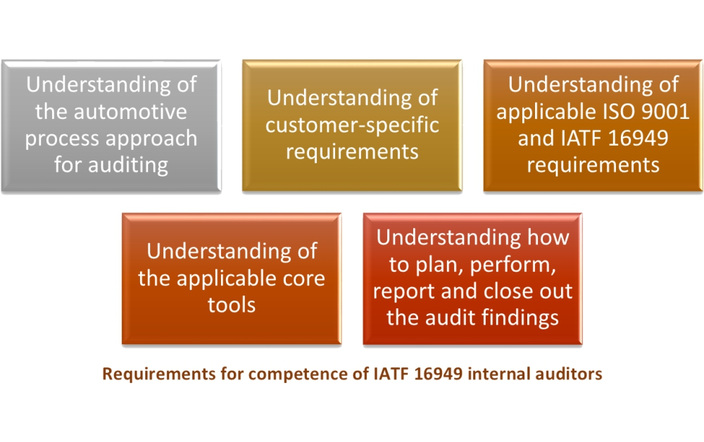 Iatf 16949 Internal Auditor What Competencies Are Required