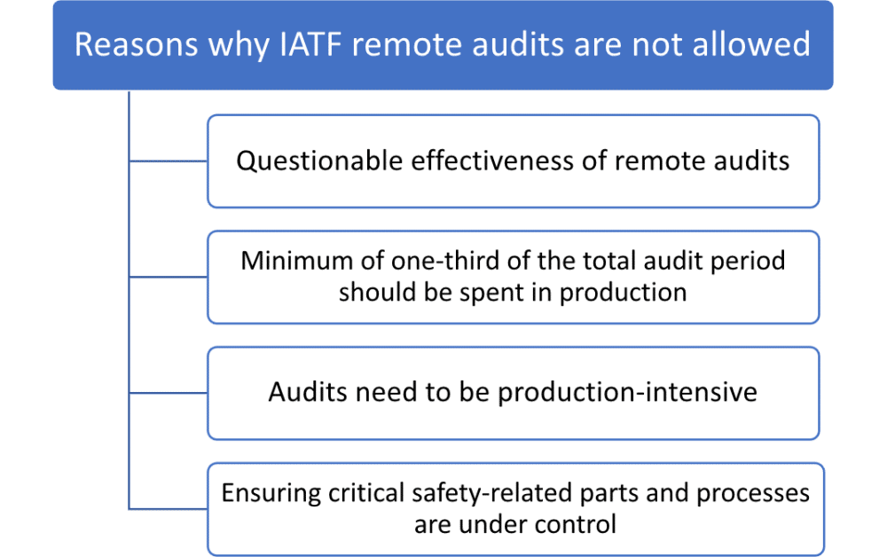 IATF 16949 Remote Auditing: Why is it not allowed