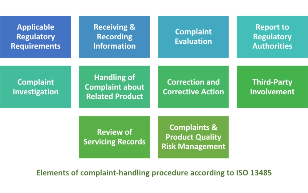 ISO 13485:2016 complaint handling – How to comply