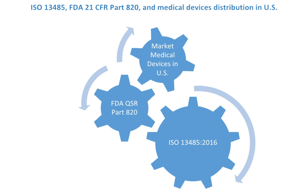 ISO 13485, FDA 21 CFR Part 820, and medical devices distribution in U.S.