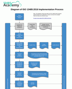Diagram of ISO 13485:2016 Implementation Process