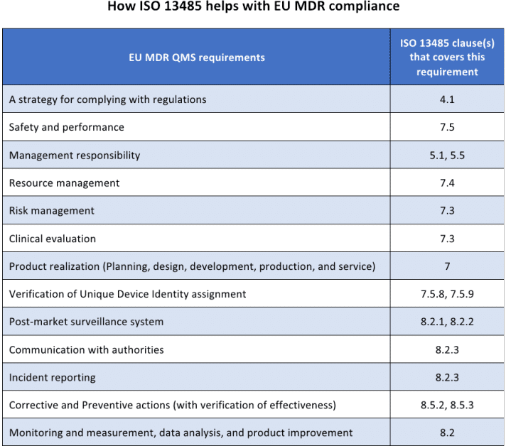 How can ISO 13485 help with MDR compliance? - 13485Academy