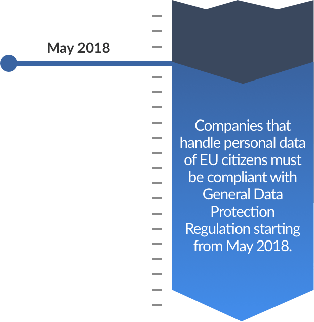 EU GDPR compliance for small & medium-sized businesses