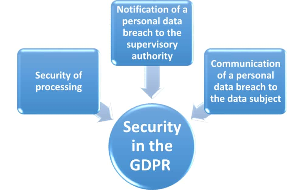 What is the influence of the GDPR on security?