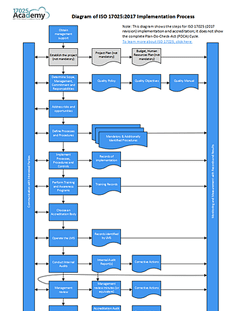 Diagram of ISO 17025 Implementation Process