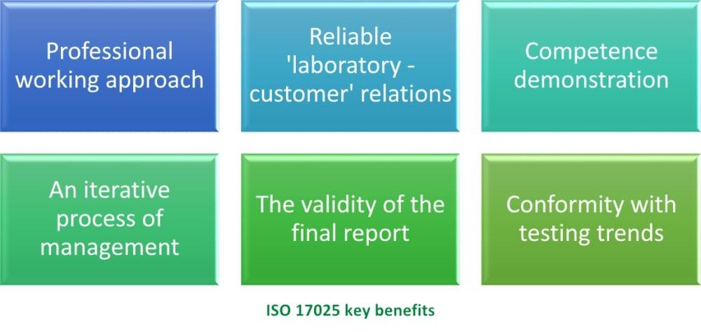 Six key benefits of ISO 17025 implementation