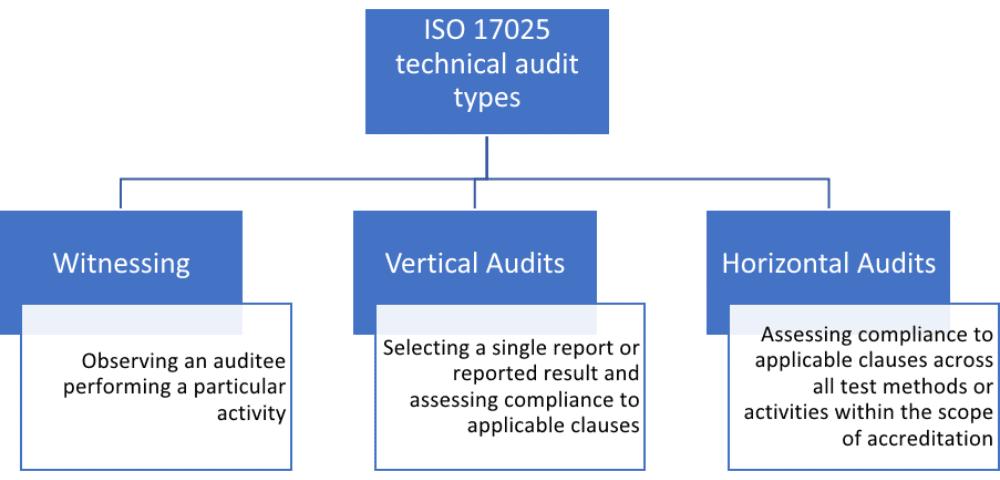 Sơ đồ Đánh giá nội bộ kỹ thuật ISO 17025:
