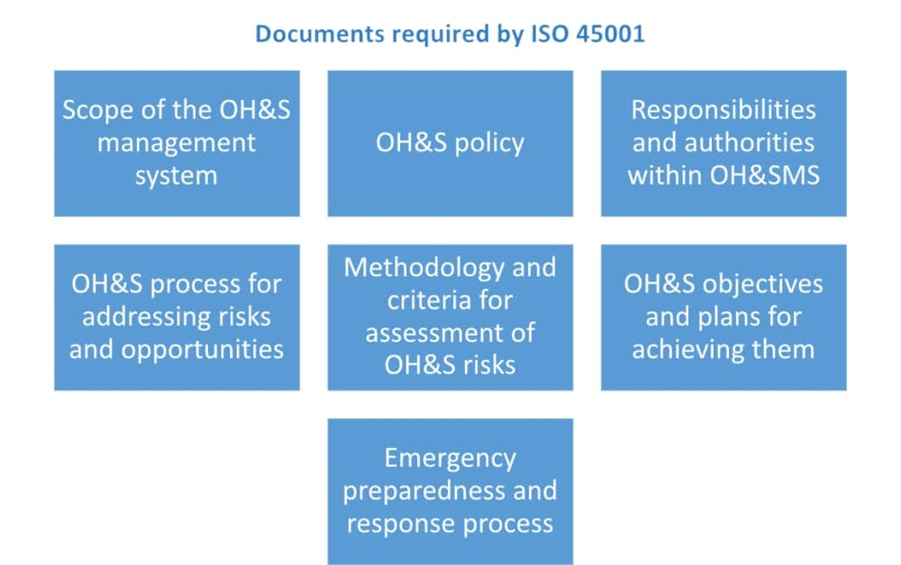 ISO 45001 documents: List of required policies & procedures
