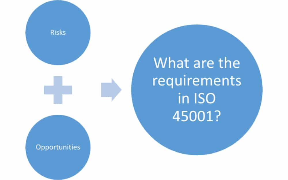 ISO 45001 risks & opportunities - The new requirements