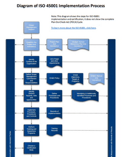 Diagram of ISO 45001 Implementation Process