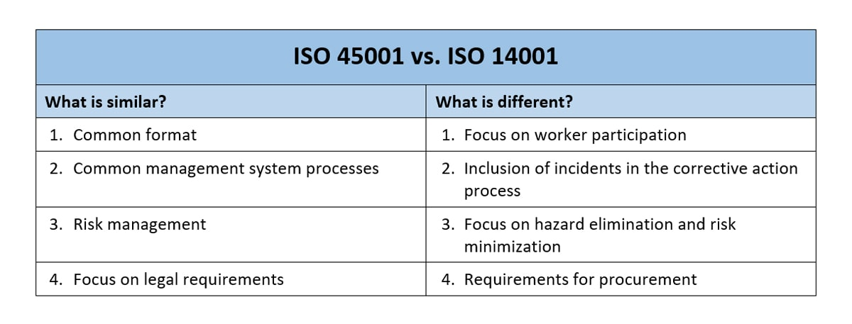 iso 45001 and ohsas 18001 comparison