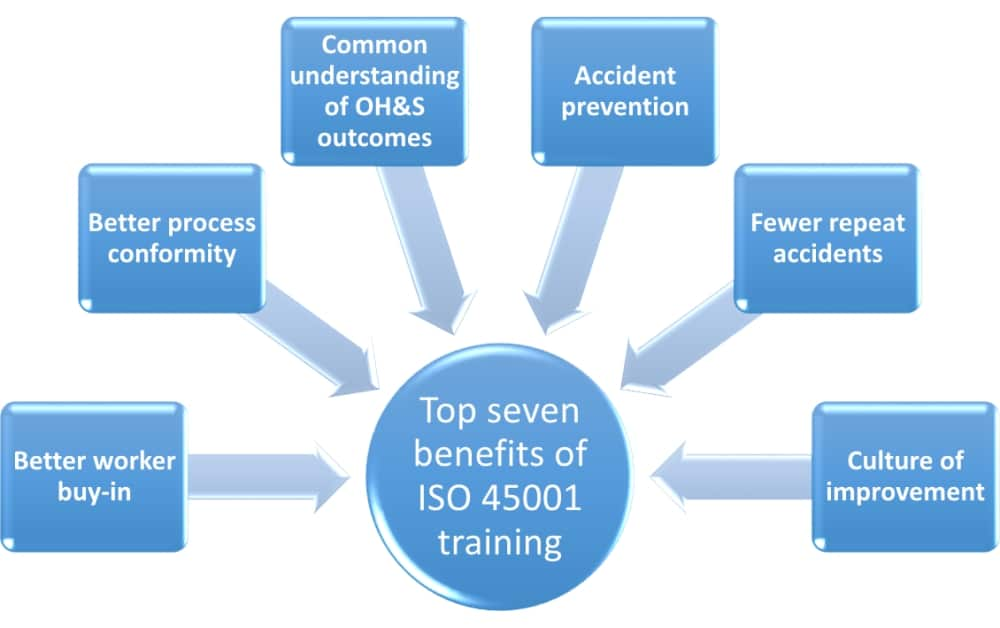 Top seven ISO 45001 training benefits for your company