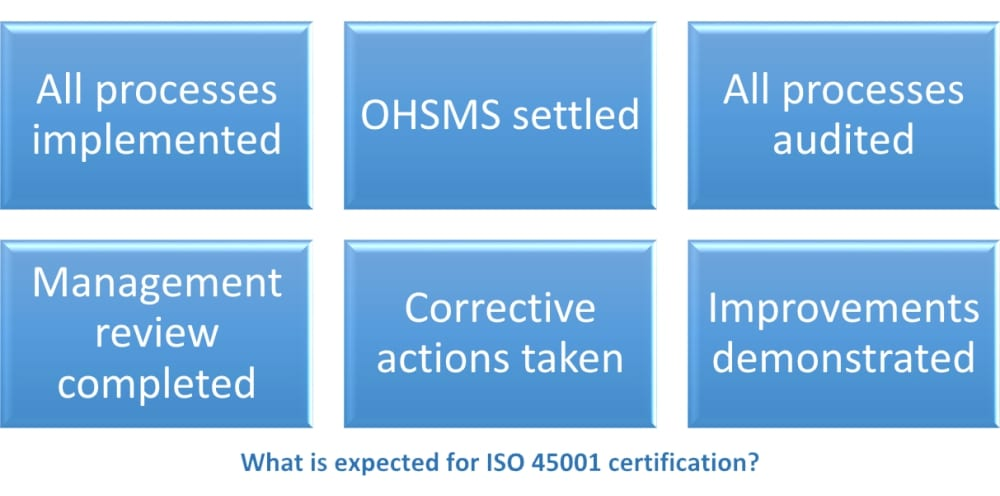 ISO 45001 certification requirements for companies