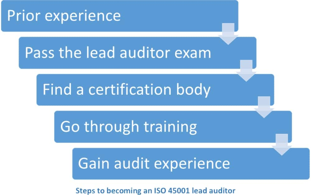 ISO 45001 lead auditor: How to get certified?