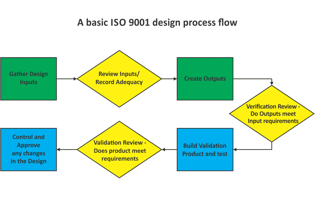 Iso 9001 Design Process Explained
