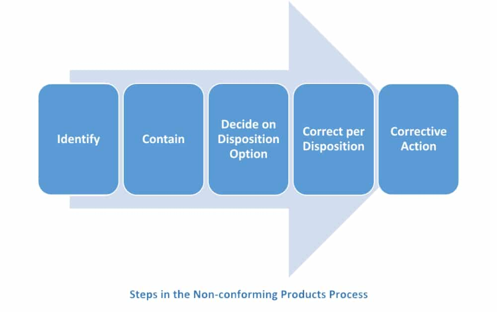 ISO 9001 Non-conforming Product: Steps for customer satisfaction