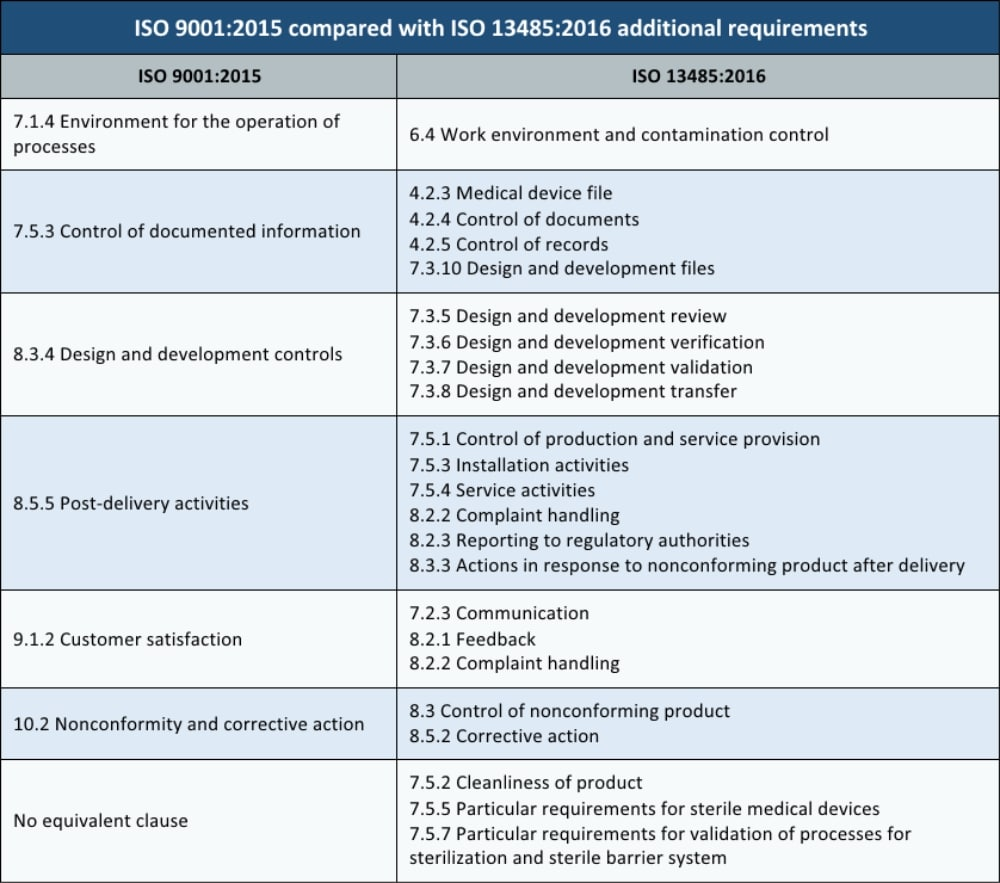 Similarities and differences between ISO 9001:2015 and ISO 13485:2016