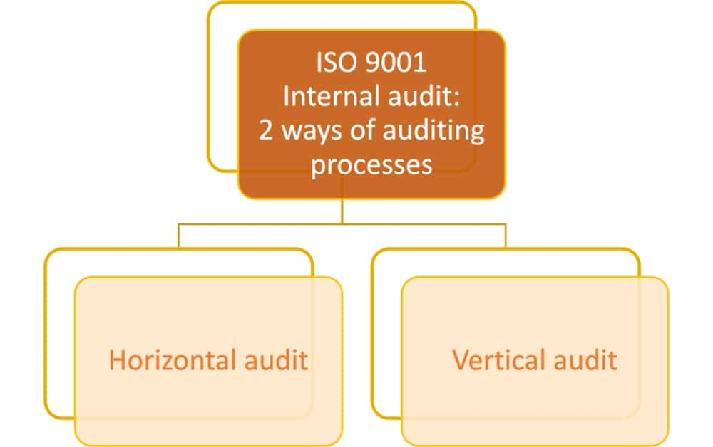 ISO 9001: Horizontal audit vs  vertical audit, what is