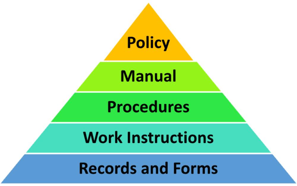 ISO 9001 QMS-Dokumentation - Wie sie zu strukturieren ist
