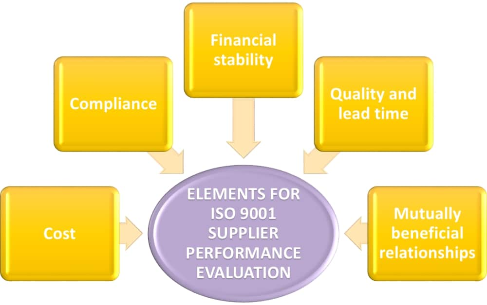 Iso 9001 2015 Supplier Management How To Evaluate Performance