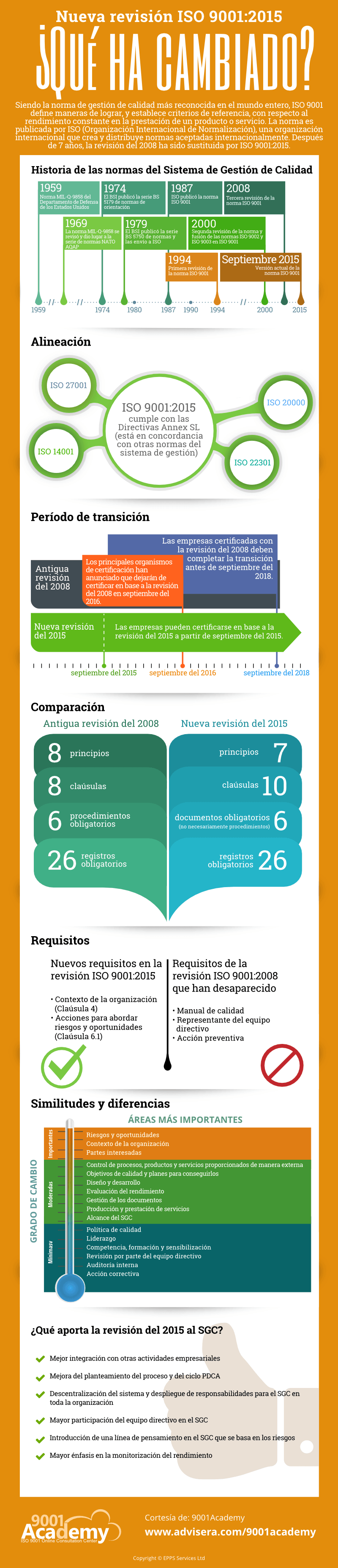 Iso 9001 Revisión 2015 Vs 2008 Principales Cambios Infografía