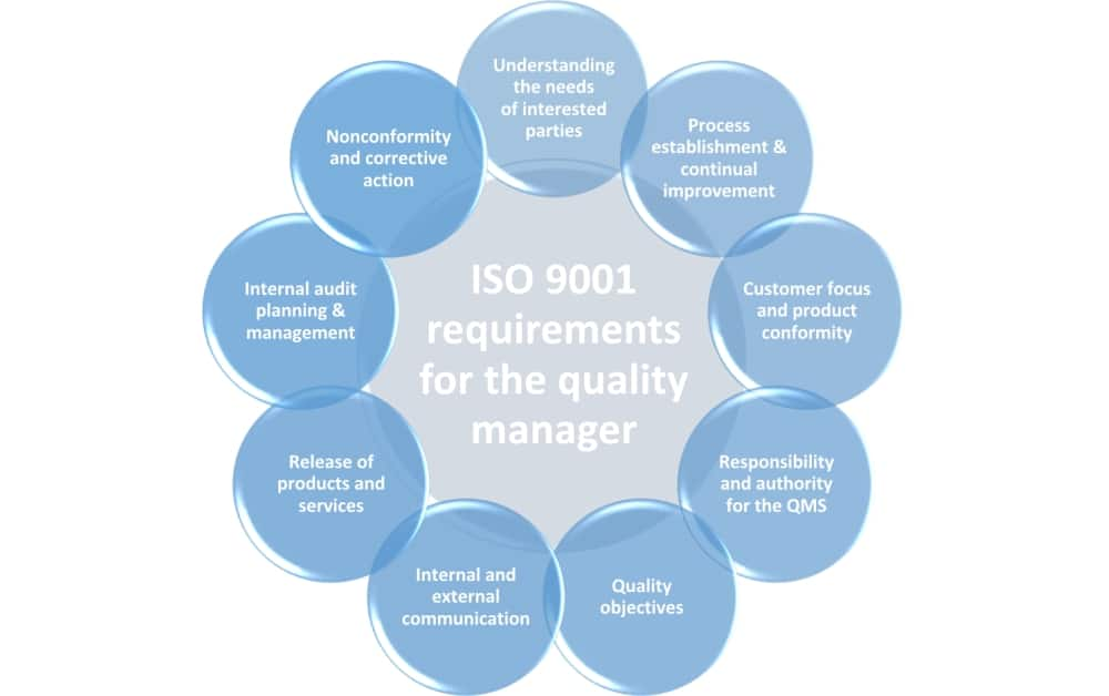 Roles and responsibilities of the ISO 9001:2015 quality manager