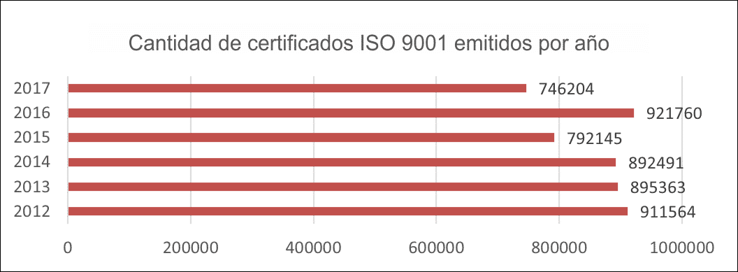 NumberISO9001Certificates