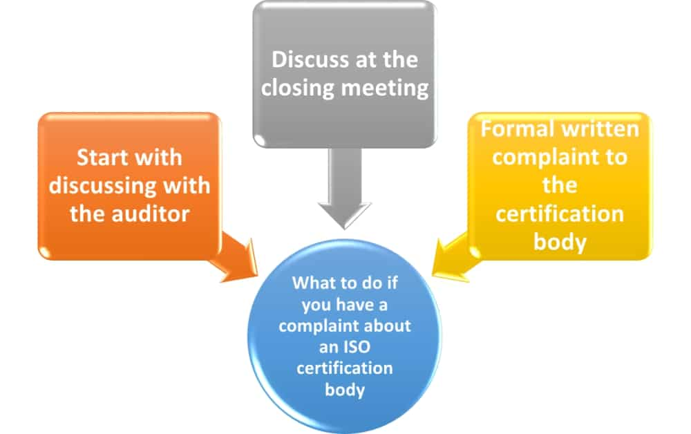 How to handle an ISO certification body complaint