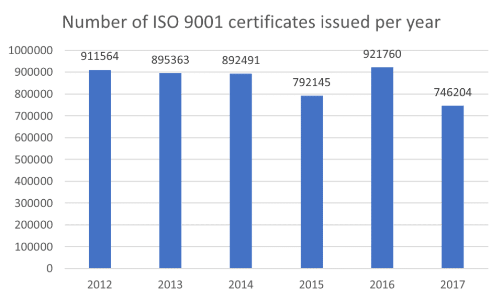 Number of ISO 9001-certified companies