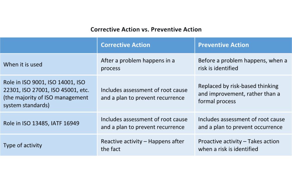Corrective Action Vs Preventive Action A Complete Guide