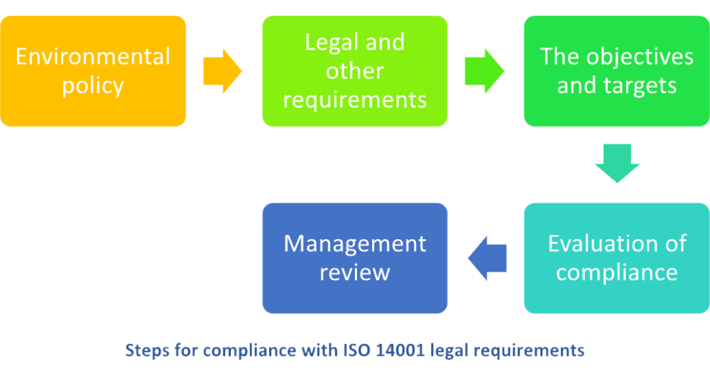 Steps for compliance with legal requirements