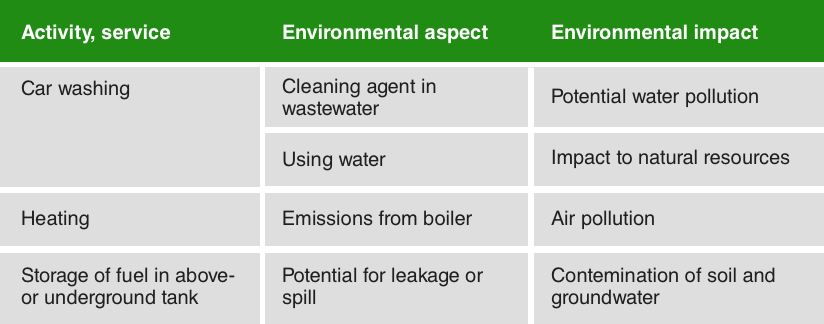 Iso 14001 environmental aspects 4 steps in identification an environmental impact is a change to the environment environmental impacts are caused by environmental aspects pronofoot35fo Images