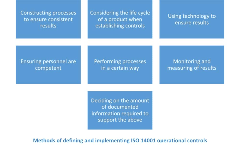 ISO 14001:2015 operational control – How to define & implement it