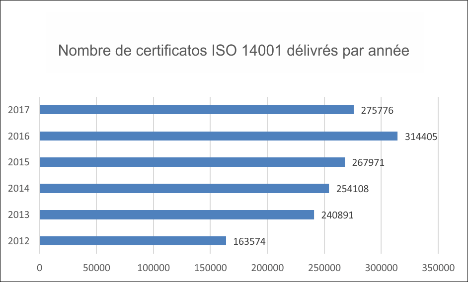 Number of ISO 14001 certificates per year
