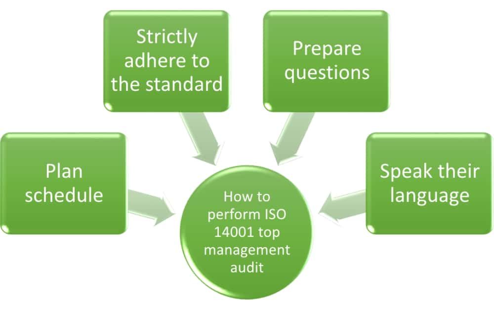 ISO 14001 top management audit: What questions to ask