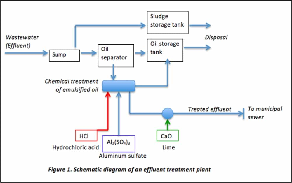 ISO 14001 and wastewater treatment: Required processes
