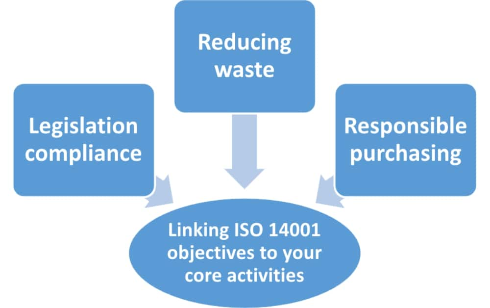 ISO 14001 objectives: Examples for different company sizes