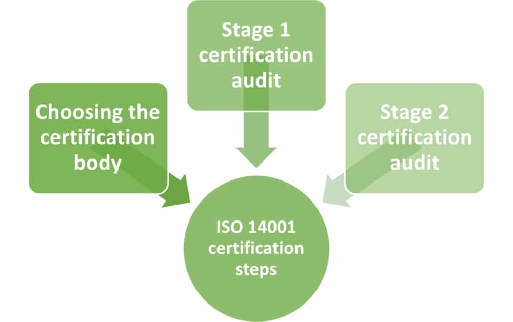 ISO 14001 certification: How does this process work?