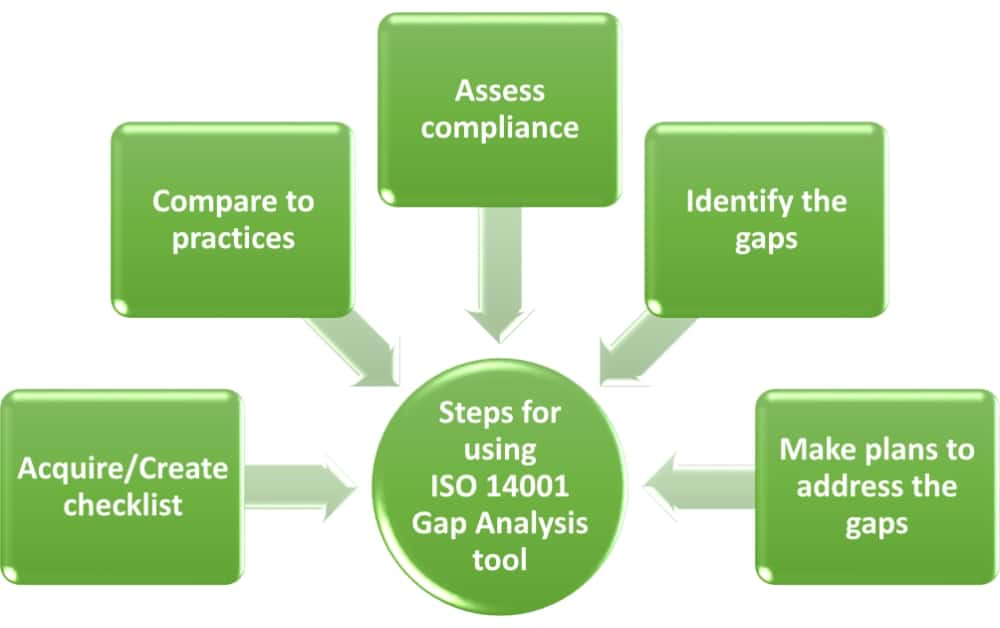 ISO 14001 self-assessment checklist - How to use it
