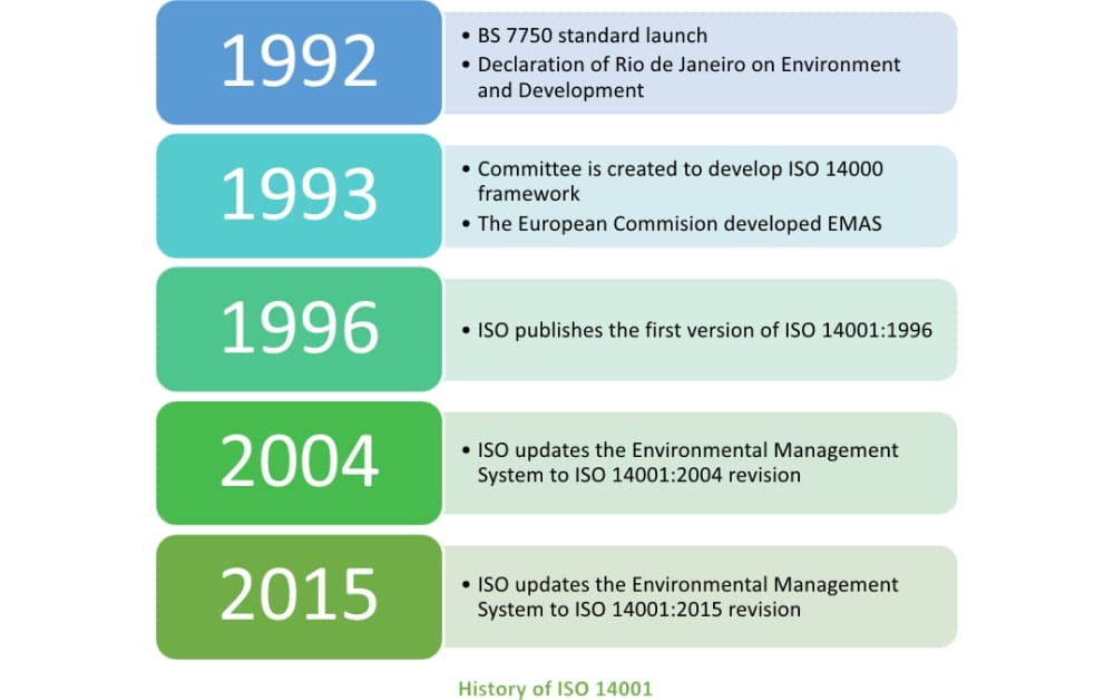 History of ISO 14001: Why is it so popular?