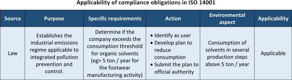 Applicability of compliance obligations in ISO 14001