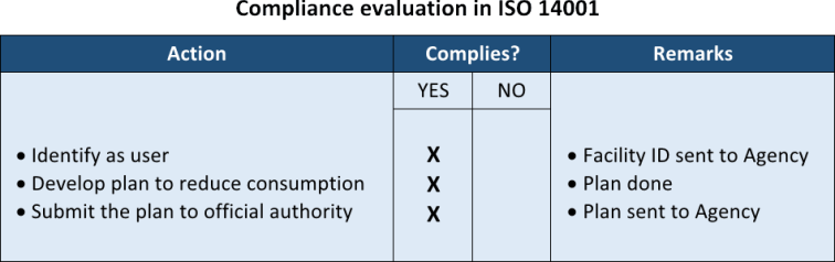 What is compliance evaluation in ISO 14001