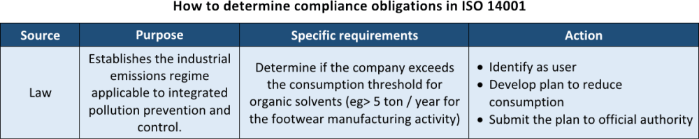 ISO 14001 evaluation of compliance: What is it and how to do it?