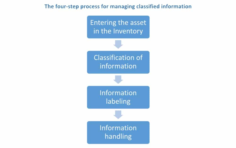 ISO 27001 Information Classification - The 4-Step Guide