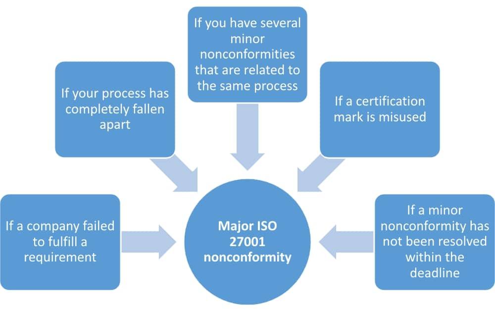 ISO 27001 Certification – Major vs  Minor Nonconformities