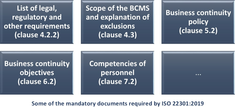 Mandatory documents required by 2019 revision of ISO 22301